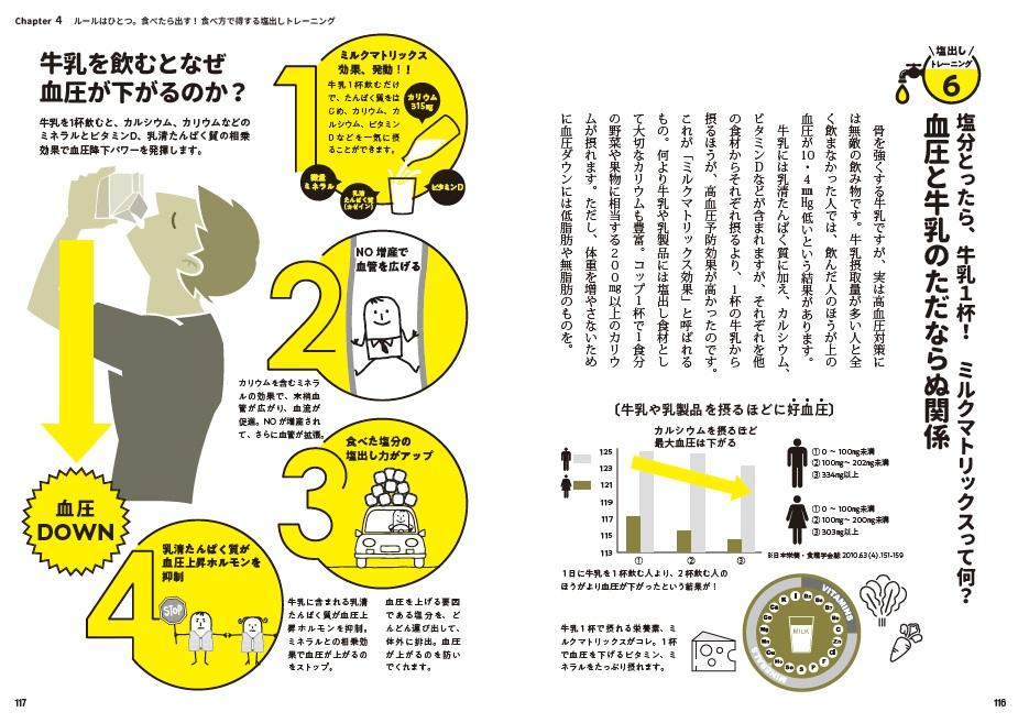 写真は、牛乳の血圧ダウン効果を説明するページ