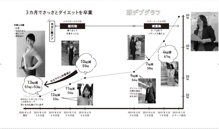 写真は、ダイエットを始めたあとの吉村さんの体重の変化/『40年間おデブだった私がリバウンドなくスッキリ13㎏やせた‼マインドフルネスダイエット』(主婦の友社)より