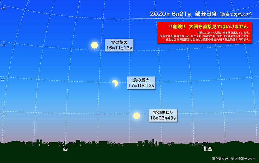 画像は、部分日食の解説図(提供 国立天文台)