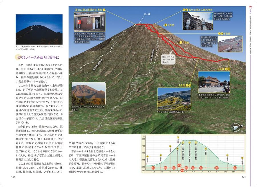 写真は富士山頂上浅間大社奥宮の登山ルート(提供:昭文社)